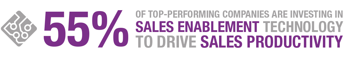 55% of top-performing companies are investing in sales enablement technology to drive sales productivity