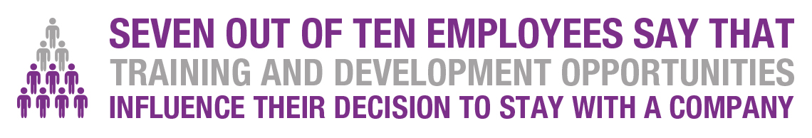 7 out of 10 employees say that training and development opportunities influence their decision to stay with a company