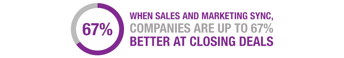 When sales and marketing sync, companies are up to 67% better at closing deals