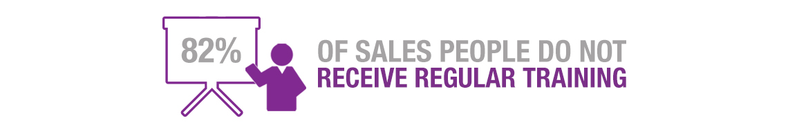 82% of sales people do not receive regular training