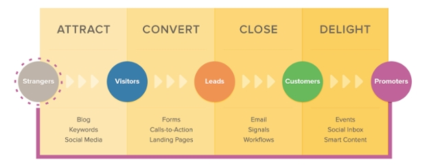 Hubspot marketing flow